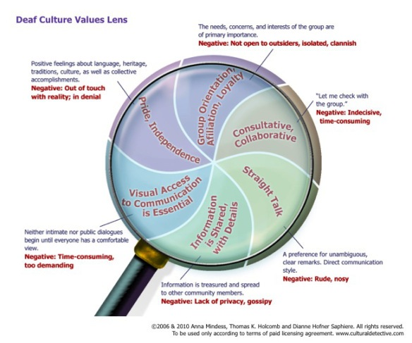 Cultural Detective: Deaf Culture Value Lens